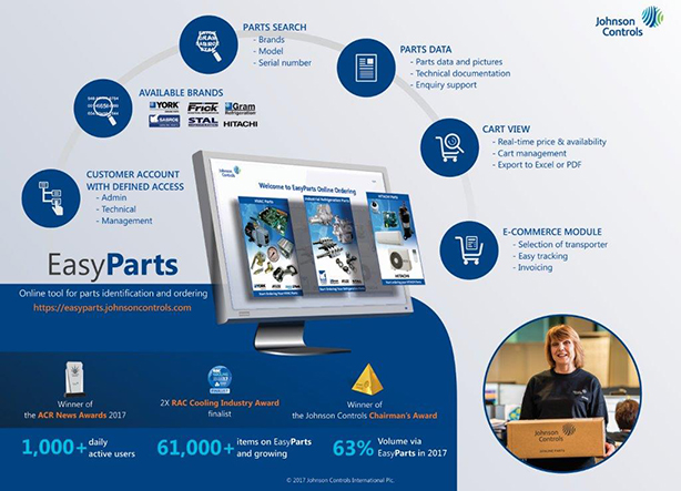 21cd2b66301 Johnson Controls' EasyParts is an online tool for parts identification and  ordering.