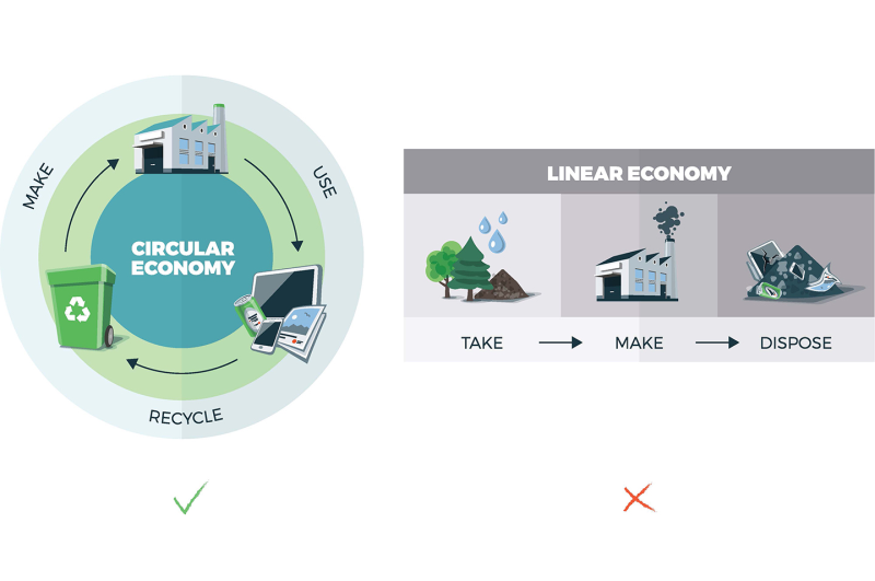 The emerging circular economy concepts seeks to replace the linear concept. Instead of disposing of equipment after its initial service life ends, products and materials should be recovered and regenerated wherever possible.