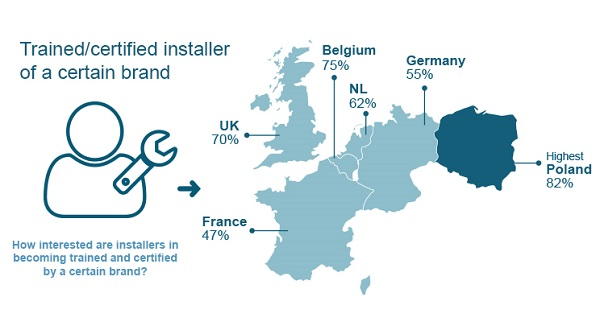 Percentage of trained/certified installers of a certain brand across Europe.