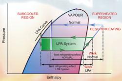 Masterclass: Liquid pressure amplification - Part 42