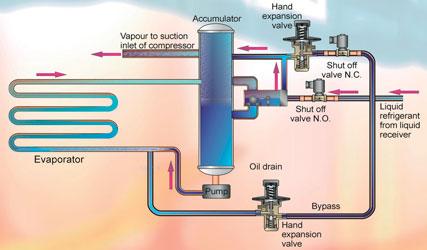 Refrigeration Causes High Pressure Refrigeration System