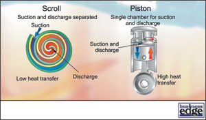 Masterclass compressors part 6 figure 3 in a scroll compressor the suction and discharge process are physically separated reducing heat transfer between suction and discharge gas sciox Images