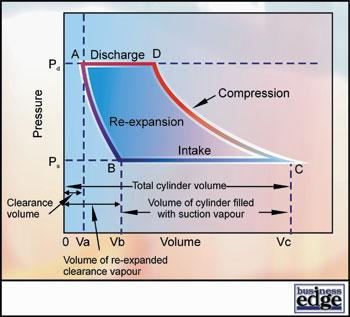 masterclass: compressors - part 5 pressure volume diagram #14