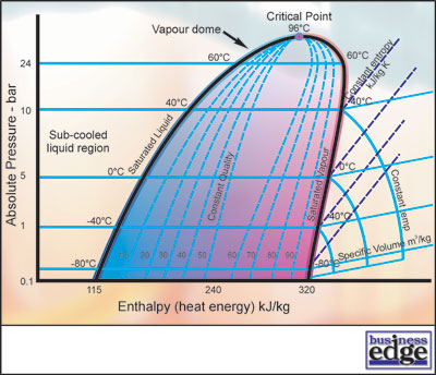 R 22 Phase Diagram Wiring Diagram
